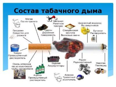 Курение как один из факторов появления прыщей на лице